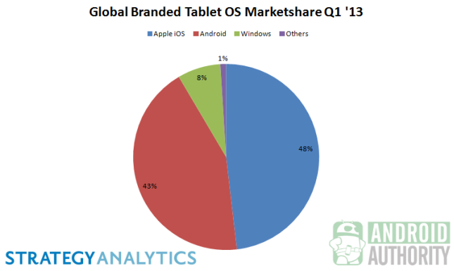 Global-Branded-Tablet-OS-Marketshare-Q1-2013
