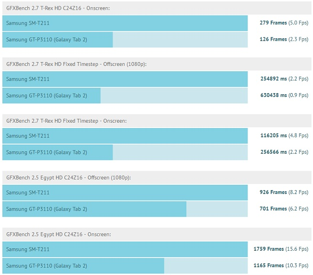 Galaxy-Tab-3-benchmarks