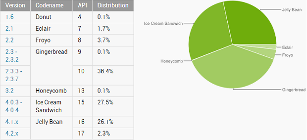 distribuzione-android-maggio-2013