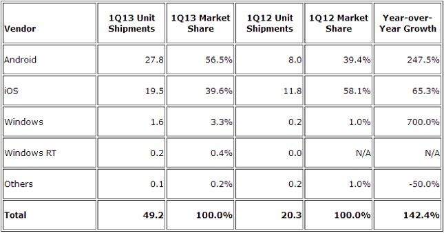 mercato tablet share q12013