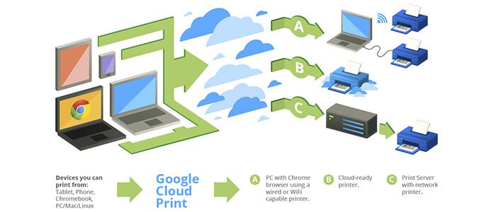 Come stampare documento dispositivo Android