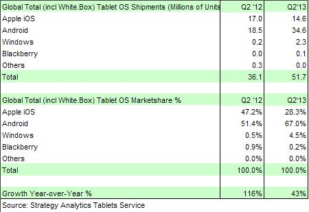 q2-2013-android-domina-mercato-tablet