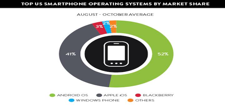 Nielsen smartphone 2013