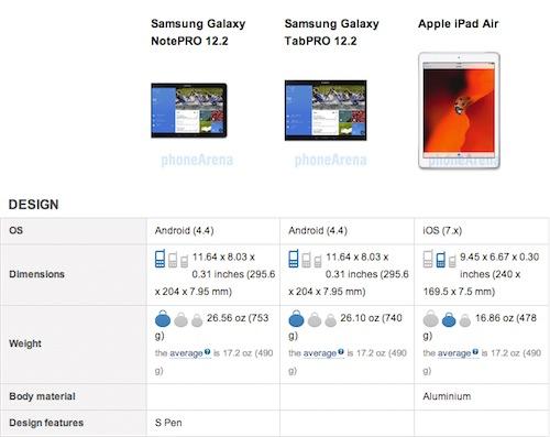 NotePro 12 vs TabPro 12 vs iPad Air