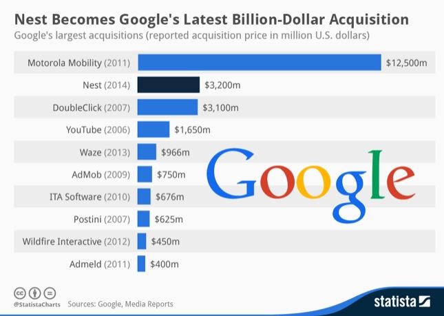 acquisizioni-google
