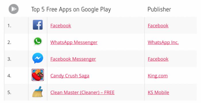 App-Android-gratuite