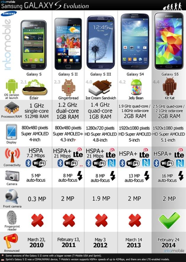 Samsung-Galaxy-S-evoluzione-2