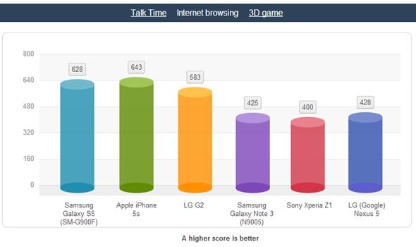 Galaxy-S5-batteria