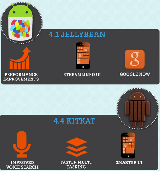 Infografica storia Android