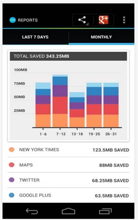 Onavo Extend – Data Savings come consumare meno traffico internet su smartphone Android