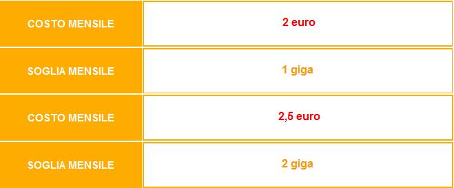 Offerta-CoopVoce-ChiamaTutti-New-Settembre-2014-120-minuti,-120-SMS,-1-GB-2-GB-di-internet-3