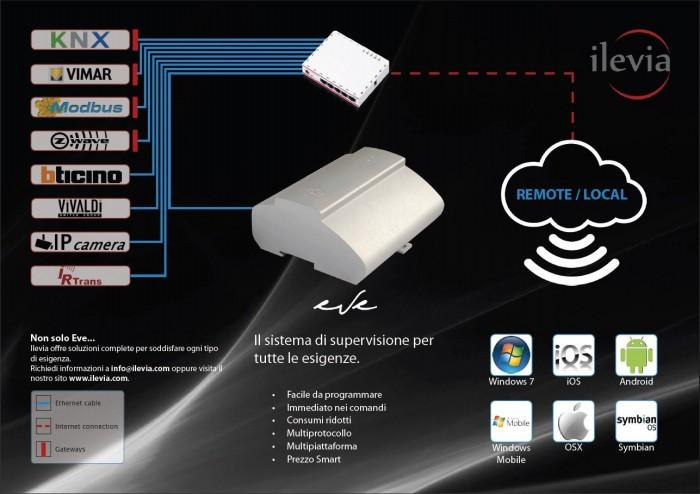 EVE-Sistema-di-supervisione-e-controllo-degli-impianti-domotici-di-Ilevia-con-app-Android-3