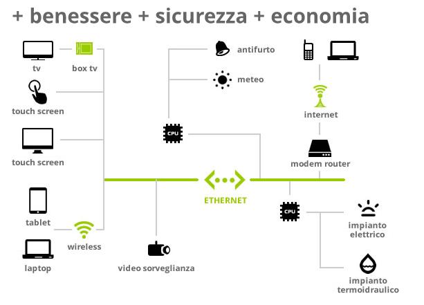 Tecnologica-Gesto-Home-piattaforma-per-la-gestione-degli-edifici-residenziali-1