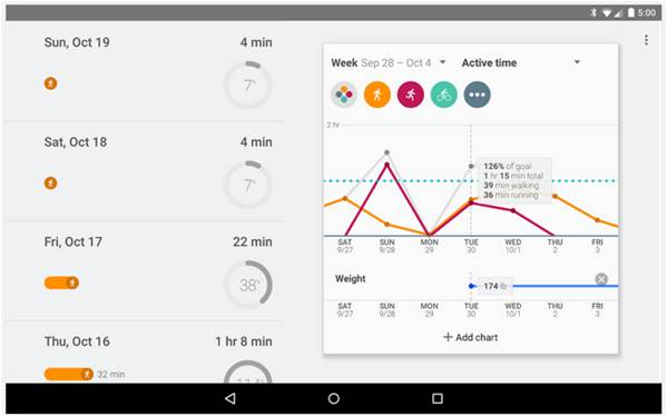 Google Fit contapassi su Android