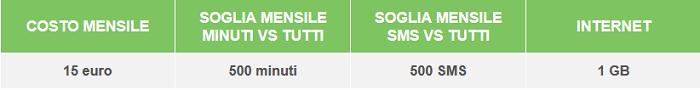 Offerta-CoopVoce-ChiamaTutti-500-Gennaio-2015-500-minuti-ed-SMS,-1-GB-di-Internet-2