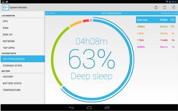 System Monitor prestazioni smartphone Android
