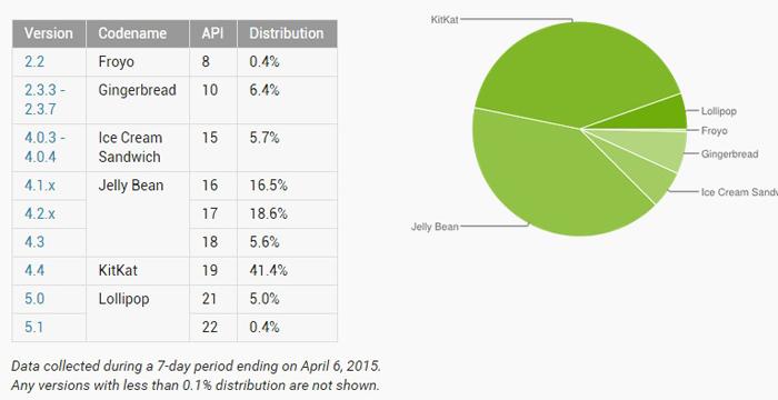 distribuzione android aprile2015