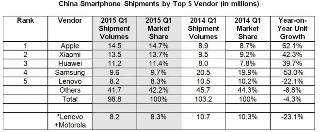 vendite-smartphone-cina-report-IDC-2014-2015