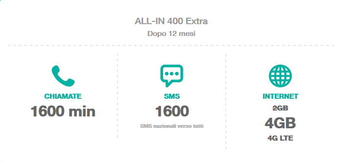 Offerta-Tre-All-IN-400-Extra-Giugno-2015-800-minuti,-800-SMS,-4-GB-di-Internet-in-4G-5