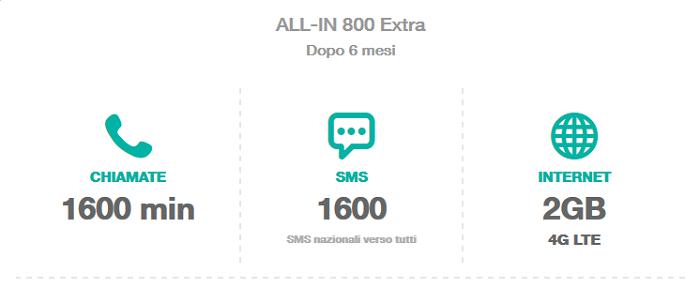 Promozione-Tre-All-IN-800-Extra-Giugno-2015-800-minuti-ed-SMS,-4-GB-di-Internet-in-LTE-3