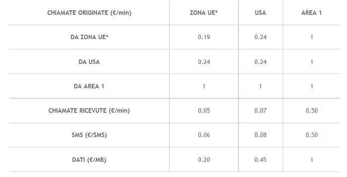 Offerta-Wind-All-Inclusive-Business-Top-Mondo-Luglio-2015-bonus-per-Estero-e-Italia-4