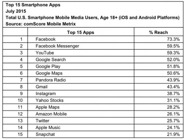 App-più-popolari-iOS-report-comscore