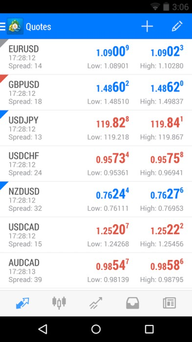 Trading forex di tablet android
