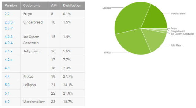 distribuzione android settembre 2016 marshamllow lollipop