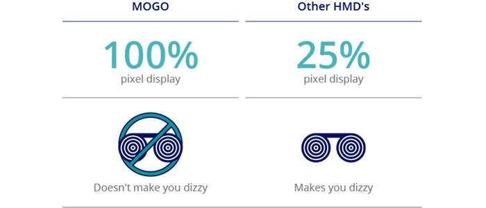 Mogo HMD Indiegogo
