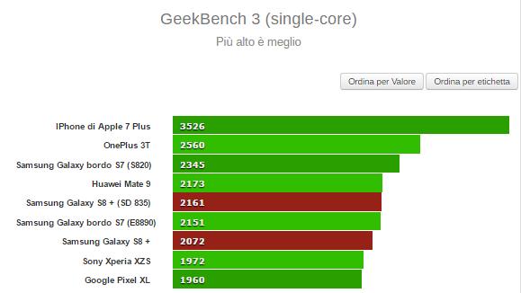 Samsung Galaxy S8 benchmark
