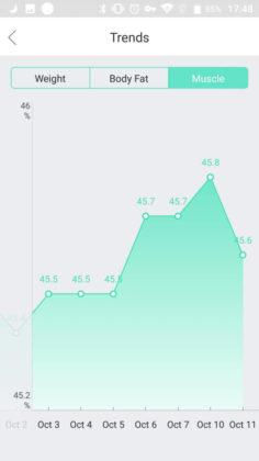 Eufy BodySense Smart Scale recensione