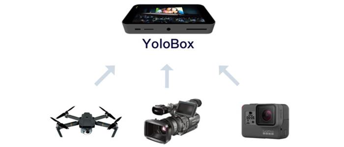YoloBox smart encoder Kickstarter