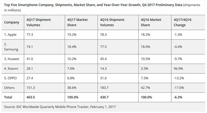 Mercato smartphone in calo, ma l'iPhone resta il più venduto
